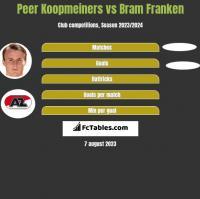 Peer Koopmeiners vs Bram Franken h2h player stats