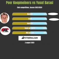 Peer Koopmeiners vs Yusuf Barasi h2h player stats