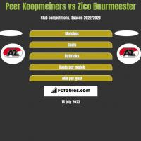 Peer Koopmeiners vs Zico Buurmeester h2h player stats