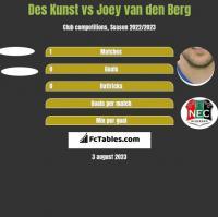 Des Kunst vs Joey van den Berg h2h player stats