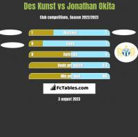 Des Kunst vs Jonathan Okita h2h player stats
