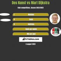 Des Kunst vs Mart Dijkstra h2h player stats