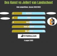 Des Kunst vs Jellert van Landschoot h2h player stats