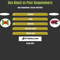 Des Kunst vs Peer Koopmeiners h2h player stats