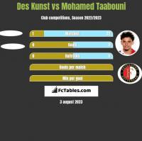 Des Kunst vs Mohamed Taabouni h2h player stats