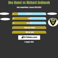 Des Kunst vs Richard Sedlacek h2h player stats