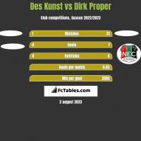 Des Kunst vs Dirk Proper h2h player stats