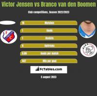 Victor Jensen vs Branco van den Boomen h2h player stats
