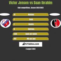 Victor Jensen vs Daan Ibrahim h2h player stats