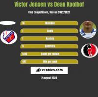 Victor Jensen vs Dean Koolhof h2h player stats