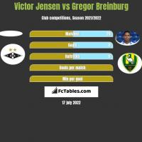 Victor Jensen vs Gregor Breinburg h2h player stats