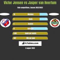 Victor Jensen vs Jasper van Heertum h2h player stats