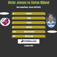 Victor Jensen vs Stefan Nijland h2h player stats