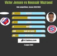 Victor Jensen vs Noussair Mazraoui h2h player stats