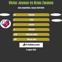 Victor Jensen vs Bram Zwanen h2h player stats