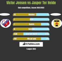 Victor Jensen vs Jasper Ter Heide h2h player stats