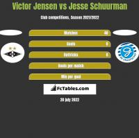 Victor Jensen vs Jesse Schuurman h2h player stats