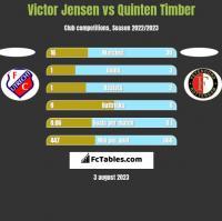 Victor Jensen vs Quinten Timber h2h player stats