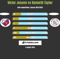 Victor Jensen vs Kenneth Taylor h2h player stats