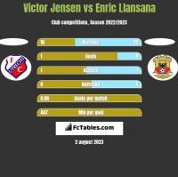 Victor Jensen vs Enric Llansana h2h player stats