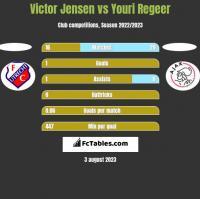 Victor Jensen vs Youri Regeer h2h player stats