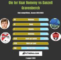 Ole ter Haar Romeny vs Danzell Gravenberch h2h player stats