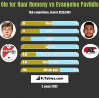 Ole ter Haar Romeny vs Evangelos Pavlidis h2h player stats
