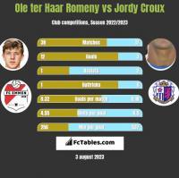 Ole ter Haar Romeny vs Jordy Croux h2h player stats