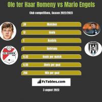 Ole ter Haar Romeny vs Mario Engels h2h player stats