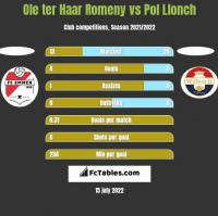 Ole ter Haar Romeny vs Pol Llonch h2h player stats