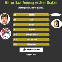 Ole ter Haar Romeny vs Sven Braken h2h player stats