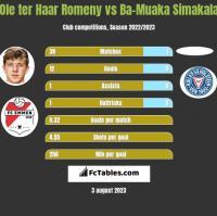 Ole ter Haar Romeny vs Ba-Muaka Simakala h2h player stats