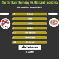 Ole ter Haar Romeny vs Richard Ledezma h2h player stats