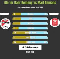Ole ter Haar Romeny vs Mart Remans h2h player stats
