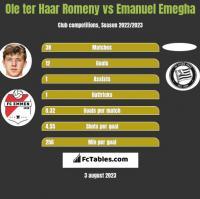 Ole ter Haar Romeny vs Emanuel Emegha h2h player stats