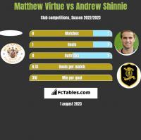 Matthew Virtue vs Andrew Shinnie h2h player stats