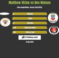 Matthew Virtue vs Ben Watson h2h player stats