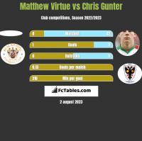 Matthew Virtue vs Chris Gunter h2h player stats
