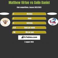 Matthew Virtue vs Colin Daniel h2h player stats