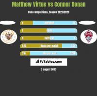 Matthew Virtue vs Connor Ronan h2h player stats