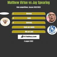Matthew Virtue vs Jay Spearing h2h player stats