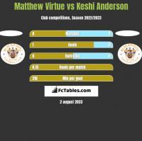 Matthew Virtue vs Keshi Anderson h2h player stats