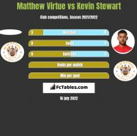 Matthew Virtue vs Kevin Stewart h2h player stats