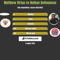 Matthew Virtue vs Nathan Delfouneso h2h player stats