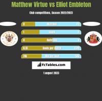 Matthew Virtue vs Elliot Embleton h2h player stats