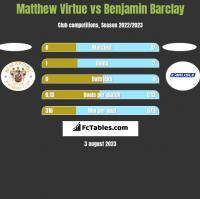 Matthew Virtue vs Benjamin Barclay h2h player stats