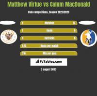 Matthew Virtue vs Calum MacDonald h2h player stats
