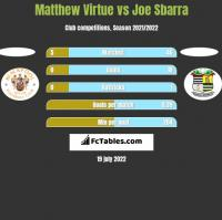 Matthew Virtue vs Joe Sbarra h2h player stats
