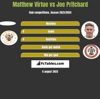 Matthew Virtue vs Joe Pritchard h2h player stats