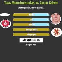 Tass Mourdoukoutas vs Aaron Calver h2h player stats